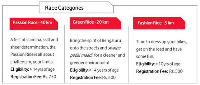 Vodafone Cycling Marathon race categories