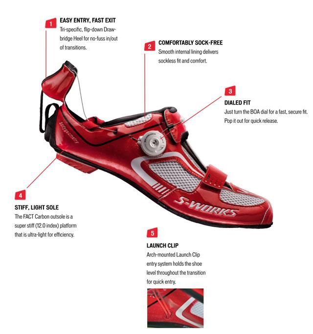 Anatomy of a tri specific shoe